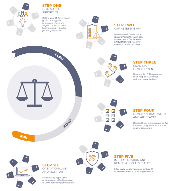 IT Governance infographic