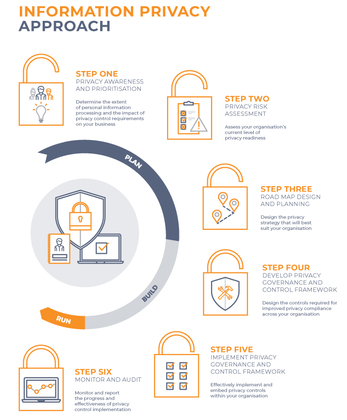 Information Privacy infographic