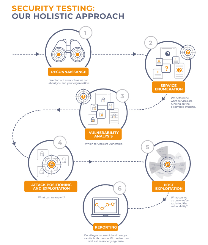 Security Testing infographic