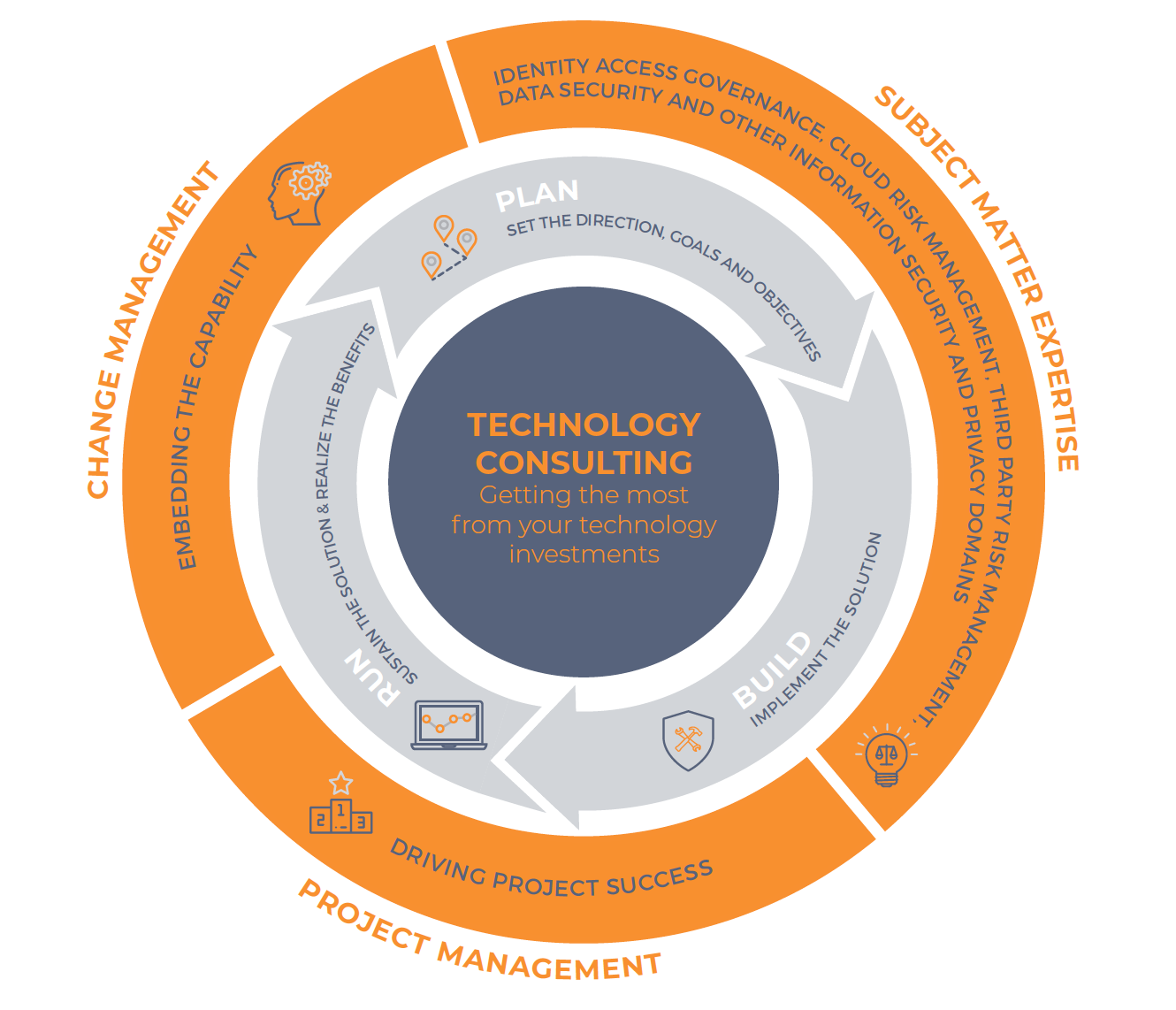 Technology Consulting Infographic